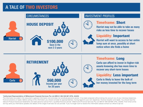 Infographic_A tale of two investors 2