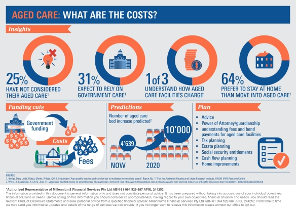 Infographic_Aged Care – What are the costs2