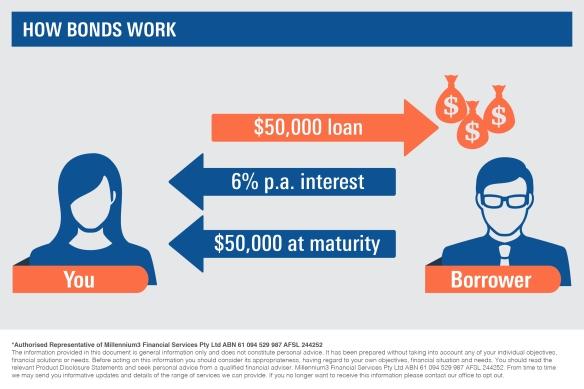 Infographic_How bonds work2