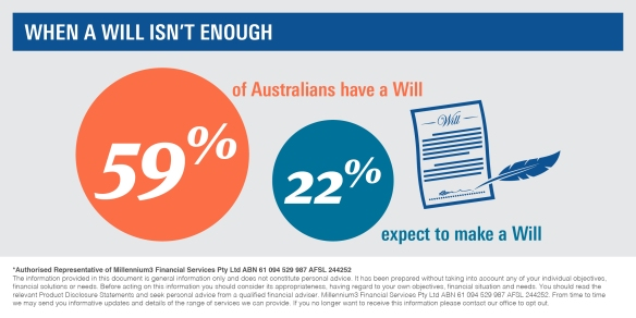 Infographic_When a will isn't enough2