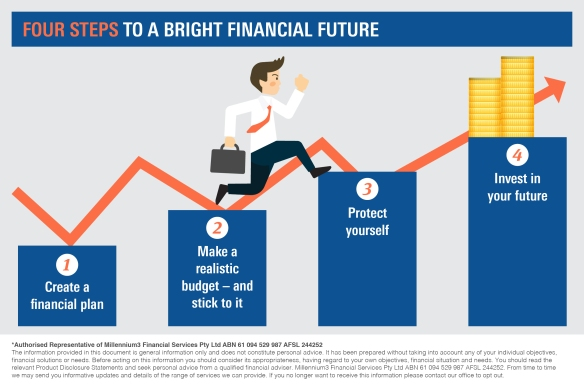 Infographic_ Four steps to a bright financial future  2