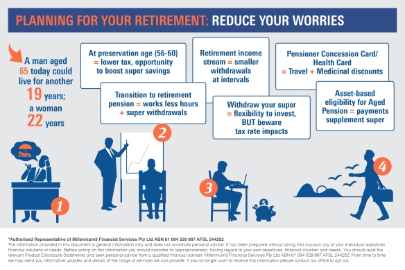Infographic_Planning for your retirement2