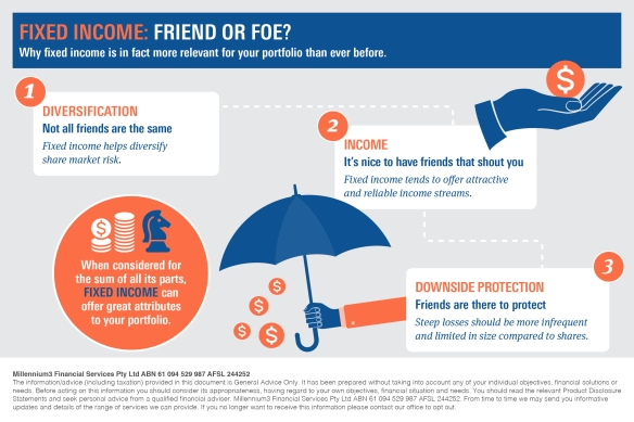 Infographic_Fixed Income_friend or foe_V22