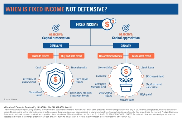 Infographic_When is Fixed Income not Defensive2