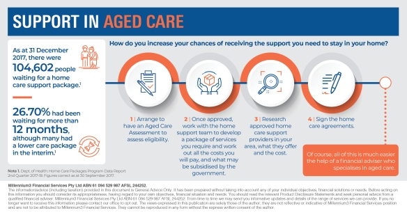 Infographic_Support in aged care2