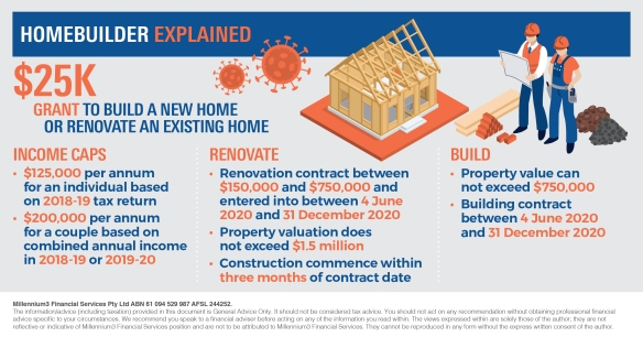Infographic_HomeBuilder explained_M3